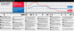 wsj_bailout_timeline